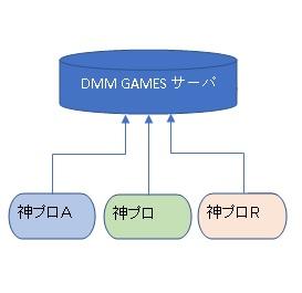 神姫プロジェクト_データ連携