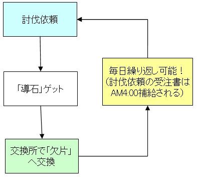 オクトラ_交換所_フローチャート