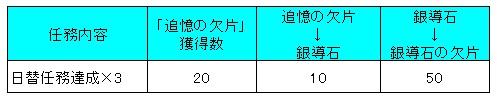 オクトラ_日替任務_追憶の欠片→銀導石の欠片への交換