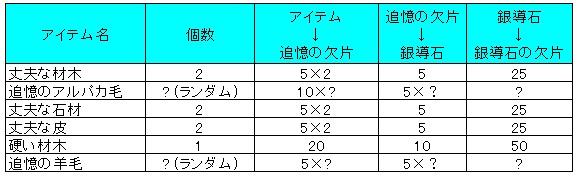 オクトラ_追憶の欠片→銀導石の欠片への交換